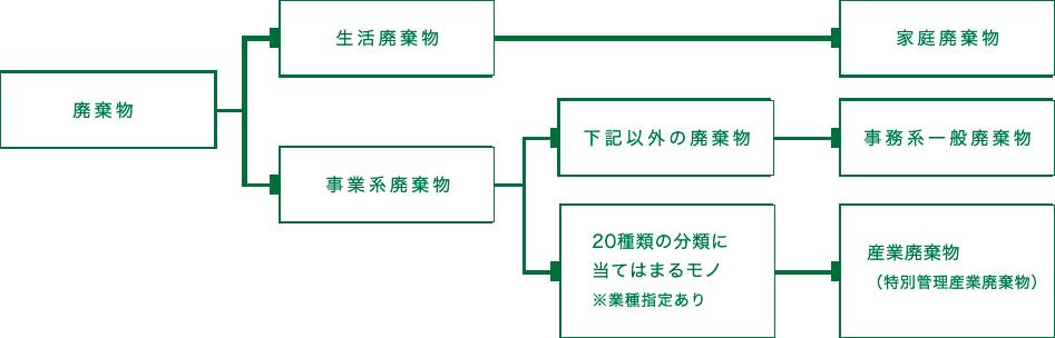 廃棄物の分類